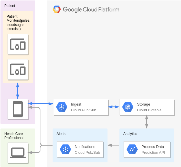 Patient Monitoring (GoogleCloudPlatformDiagram Example)
