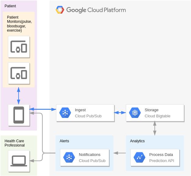 Google Cloud Platform Diagram template: Patient Monitoring (Created by Diagrams's Google Cloud Platform Diagram maker)