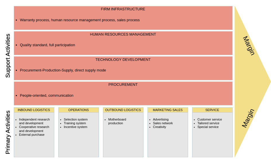 Value Chain Analysis template: Manufacturing Value Chain Analysis (Created by Diagrams's Value Chain Analysis maker)