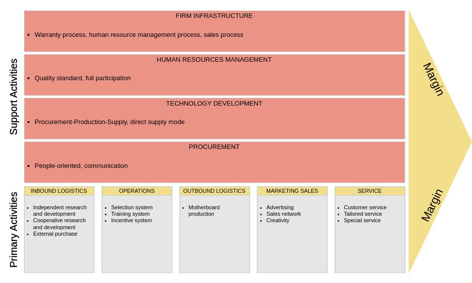 价值链分析 template: Manufacturing Value Chain Analysis (Created by Diagrams's 价值链分析 maker)