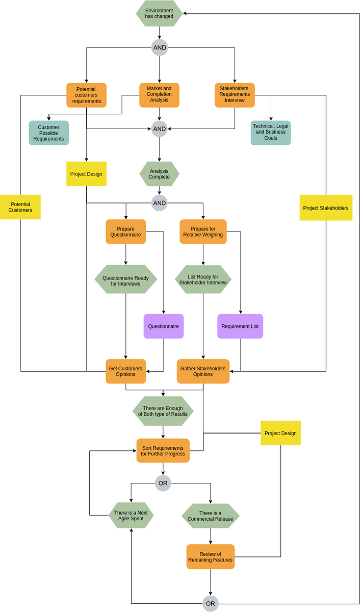 EPC Diagram template: Company Overview EPC (Created by Diagrams's EPC Diagram maker)