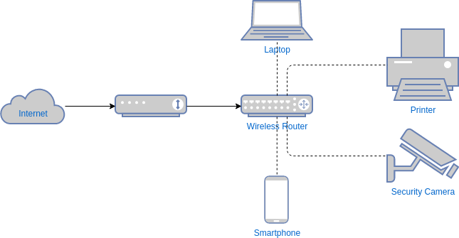 Wireless Network Diagram Template (Network Diagram Example)