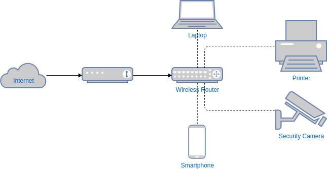 Network Diagram template: Wireless Network Diagram Template (Created by Diagrams's Network Diagram maker)