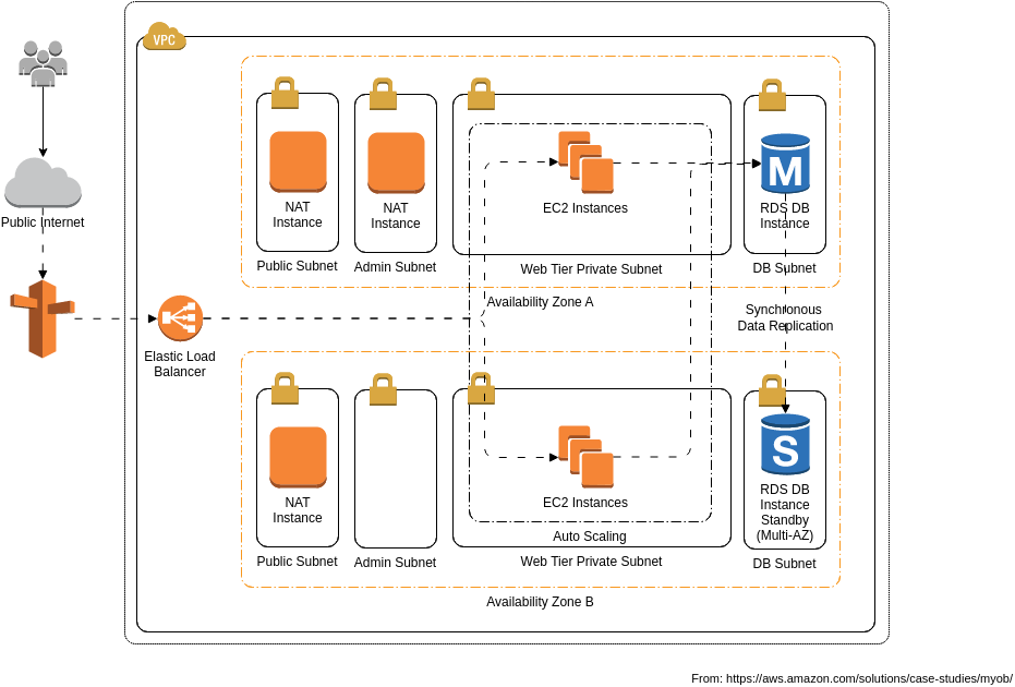 AWS Architecture Diagram template: MYOB's Architecture (Created by Diagrams's AWS Architecture Diagram maker)