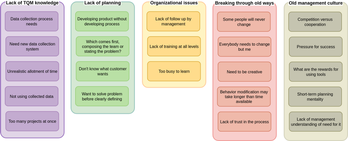 Affinity Diagram template: Continuous Process Improvement Issues Affinity Diagram (Created by Diagrams's Affinity Diagram maker)