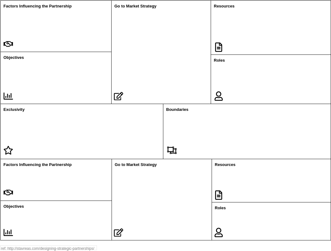 Partnership Canvas (Business Model Example)