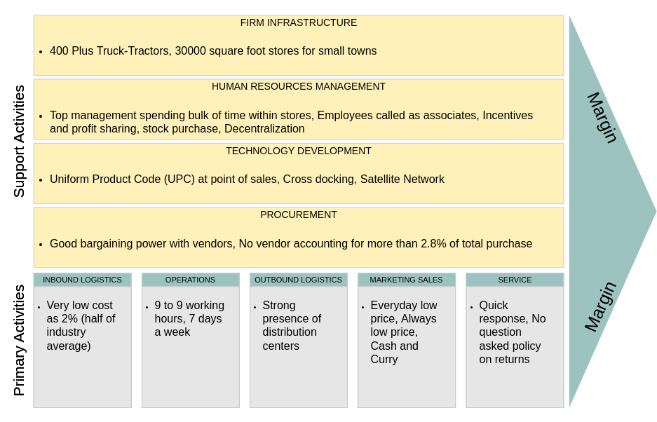 WalMart's Value Chain Analysis (Value Chain Analysis Example)