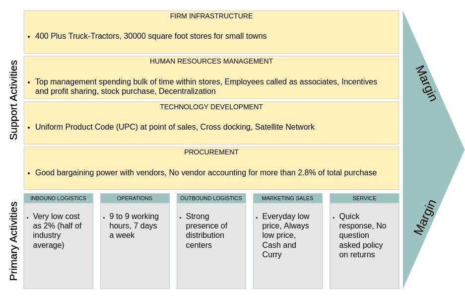 價值鏈分析 template: WalMart's Value Chain Analysis (Created by Diagrams's 價值鏈分析 maker)