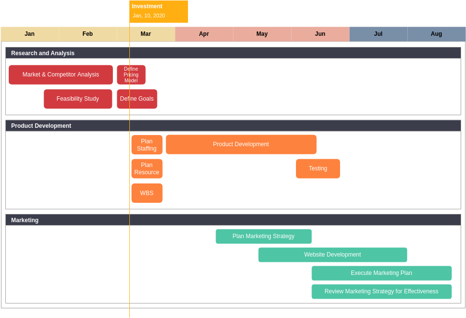 Product Launch Roadmap Template (Roadmap Example)