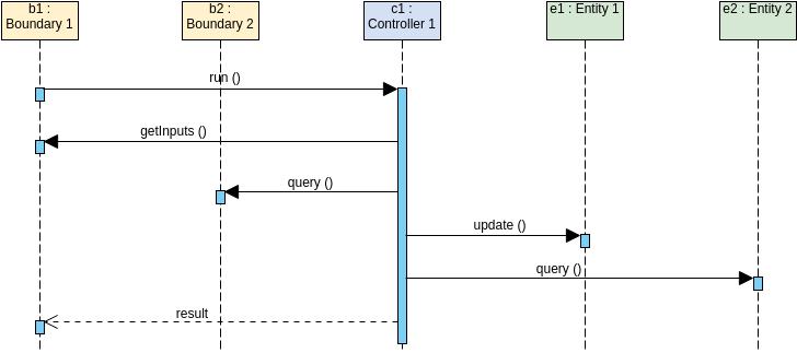 Sequence Diagram template: MVC Framework (Created by Diagrams's Sequence Diagram maker)