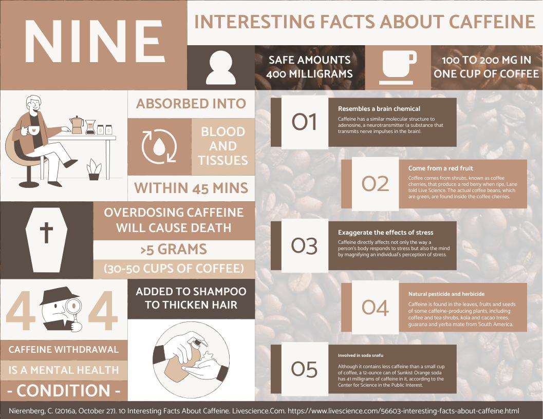 信息图表 template: 9 Interesting Facts About Horizontal Caffeine Infographic (Created by InfoART's 信息图表 maker)
