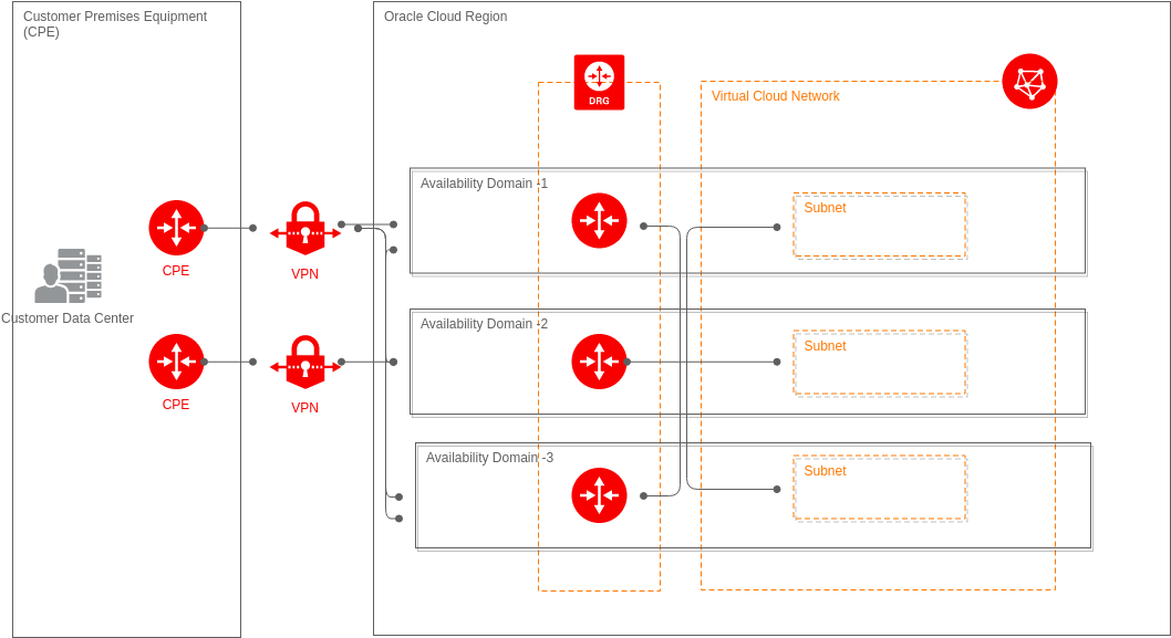 IPSec VPN High Availability Design (Oracle Cloud Example)