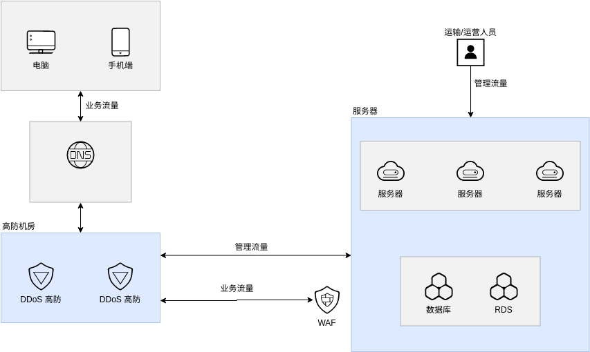 金融安全解决方案DDoS&CC (Huawei Cloud Architecture Diagram Example)