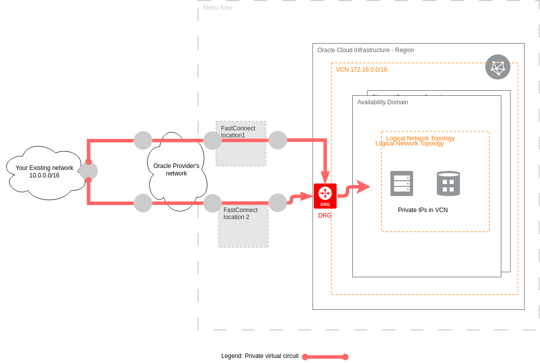 FastConnect High Availability Design (Oracle Cloud Example)