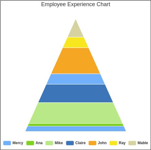 Employee Experience Chart (Pyramid Chart Example)