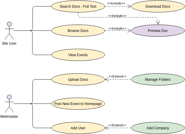 Use Case Diagram template: Website (Structuring use cases with extend and include use case) (Created by Diagrams's Use Case Diagram maker)