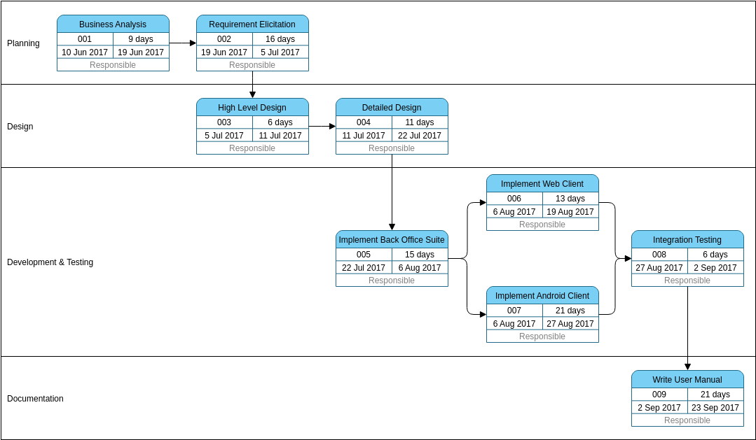 PERT Chart template: Software Development Example (Created by Diagrams's PERT Chart maker)
