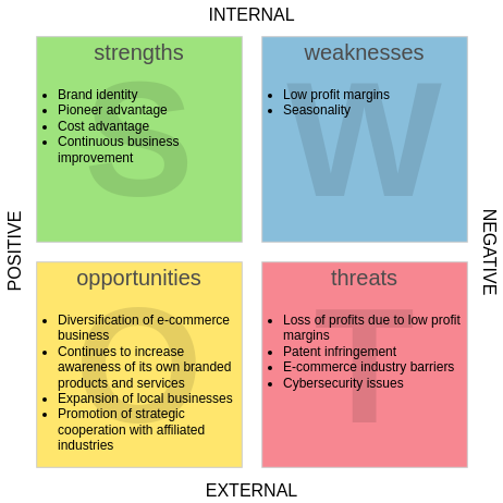SWOT Analysis template: Amazon SWOT Analysis (Created by Diagrams's SWOT Analysis maker)