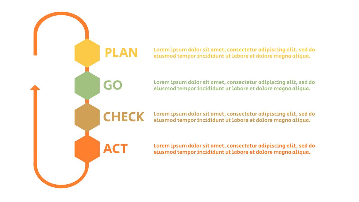 PDCA Model template: Simple PDCA Plan (Created by InfoART's PDCA Model marker)