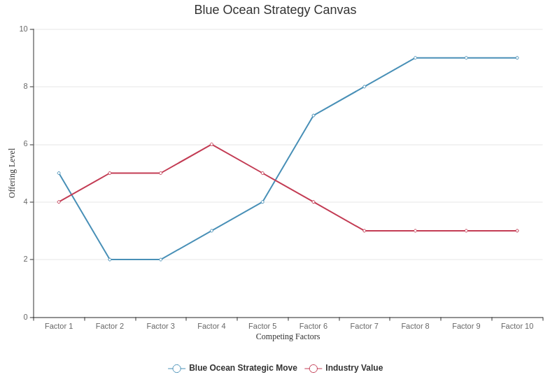 Strategy Canvas template: Blue Ocean Strategy Canvas (Created by Diagrams's Strategy Canvas maker)