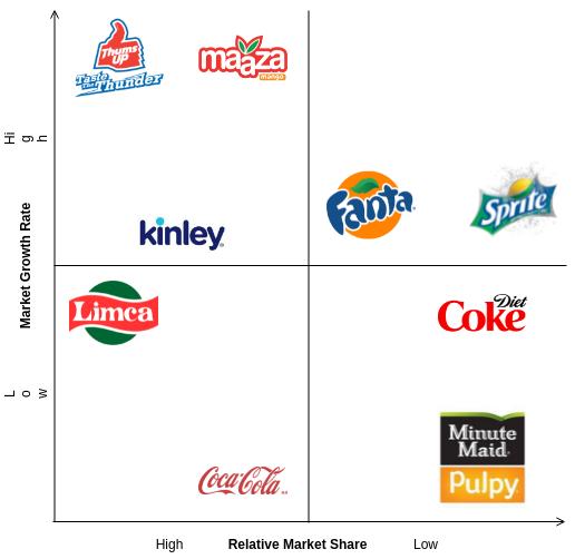 BCG Matrix template: BCG Matrix of Coca Cola (Created by Diagrams's BCG Matrix maker)