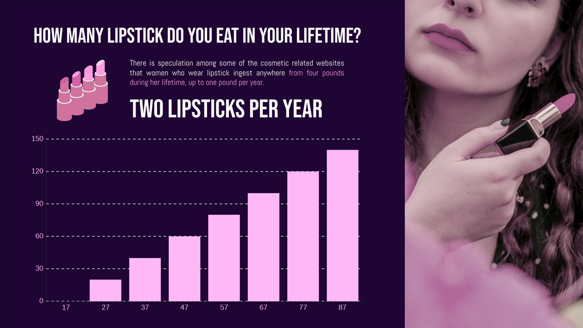 Column Chart template: Cosmetic Consumption Column Chart (Created by Chart's Column Chart maker)