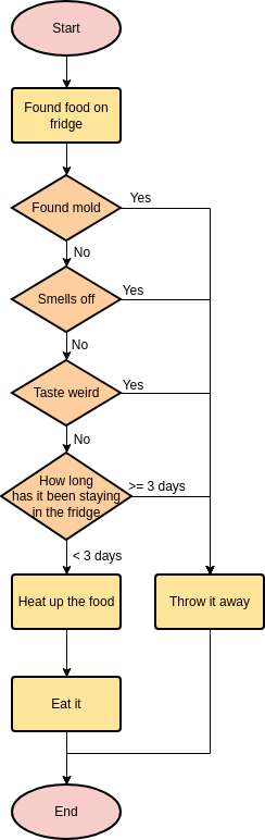 Found Food in Fridge (Flowchart Example)