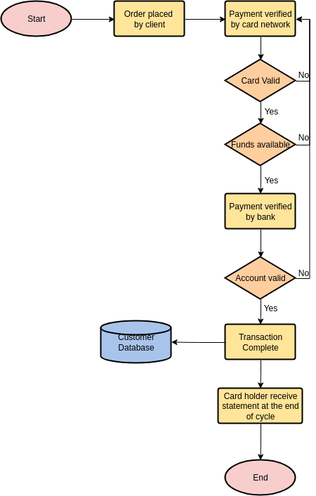 Flowchart template: Credit Card Payment Process (Created by Diagrams's Flowchart maker)