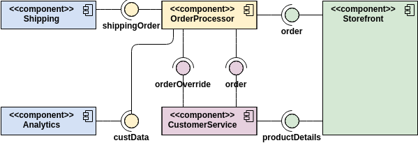 Component Diagram template: Order Processing System (Created by Diagrams's Component Diagram maker)