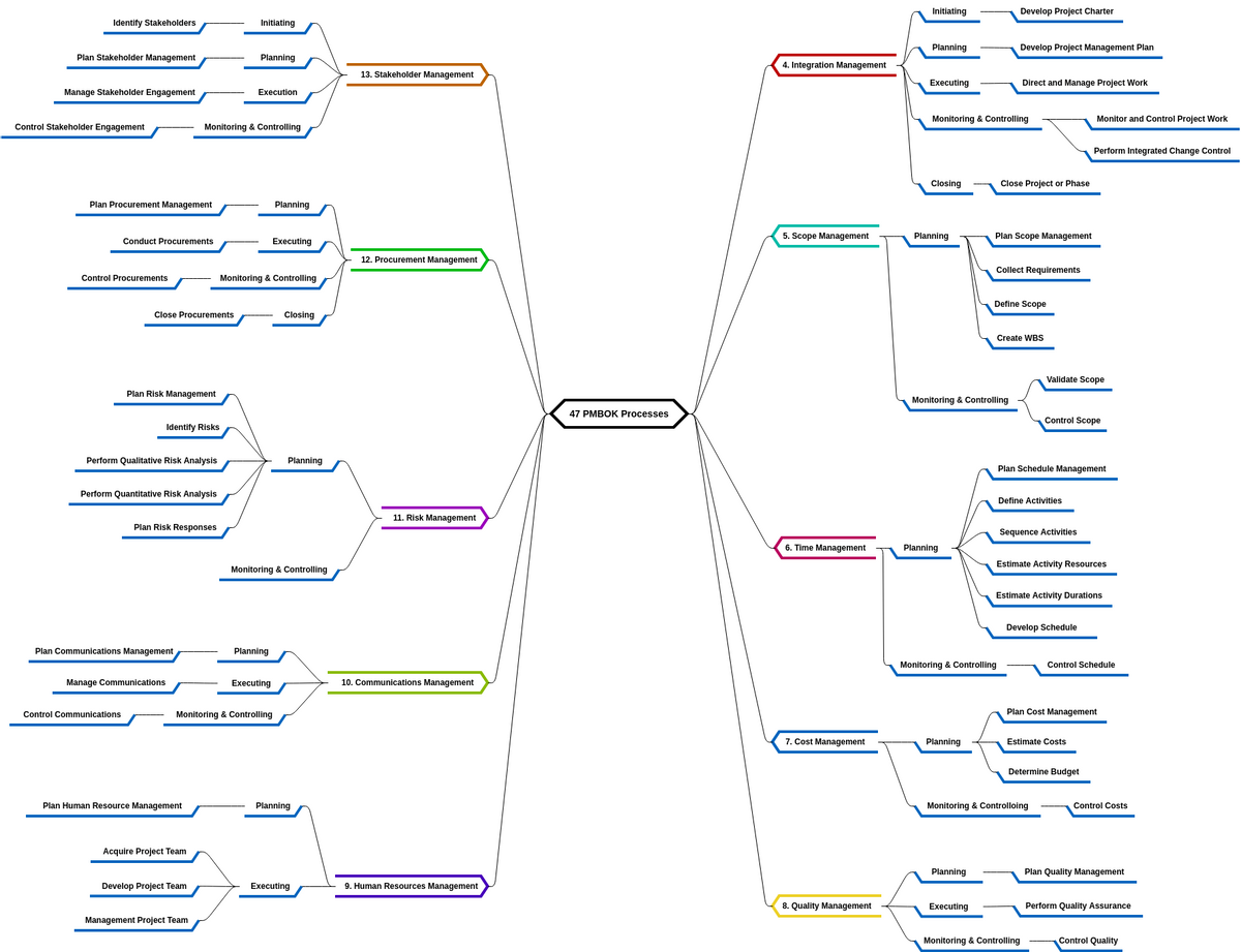 心智图 template: 47 PMBOK Processes (Created by Diagrams's 心智图 maker)