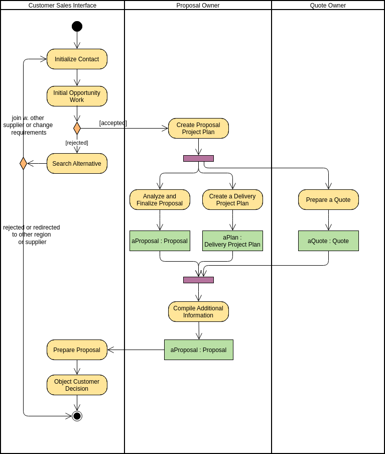 Activity Diagram template: Relationships between Activities and Business Entities (Created by Diagrams's Activity Diagram maker)