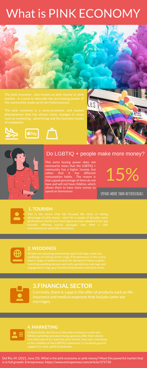 Infographic template: Introduction To Pink Economy Infographic (Created by InfoART's Infographic maker)