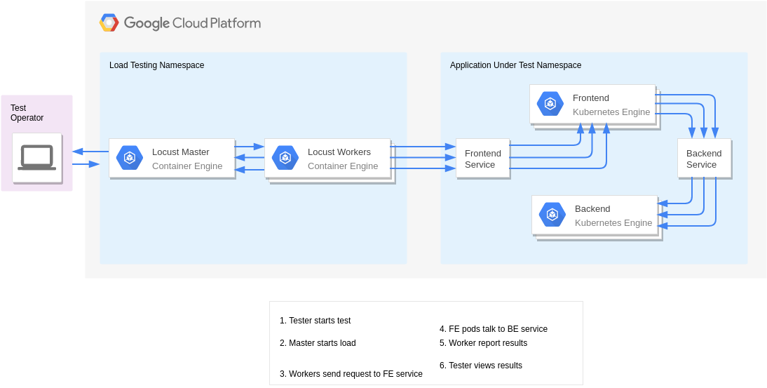 Scale Testing with Kubernetes+Locust (GoogleCloudPlatformDiagram Example)