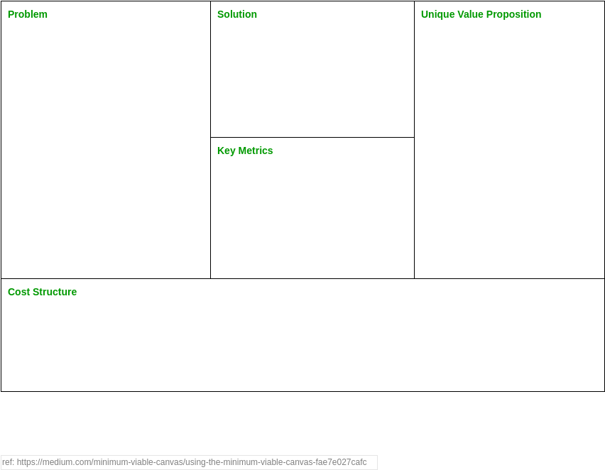 Minimum Viable Canvas (Product Planning Example)