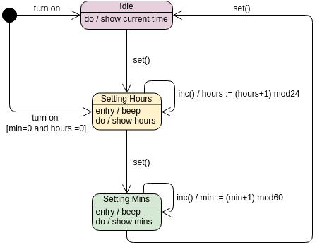 State Machine Diagram template: Digital Clock (Created by Diagrams's State Machine Diagram maker)