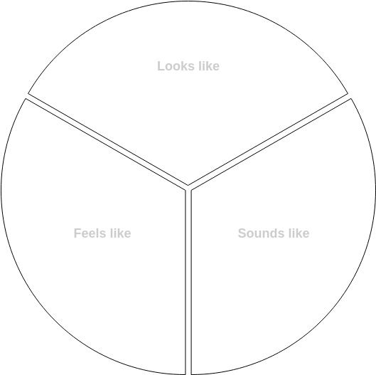 Circle Y Chart Template (Y Chart Example)