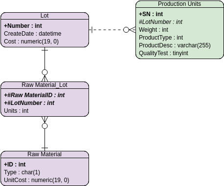 Production Tracking (Entity Relationship Diagram Example)