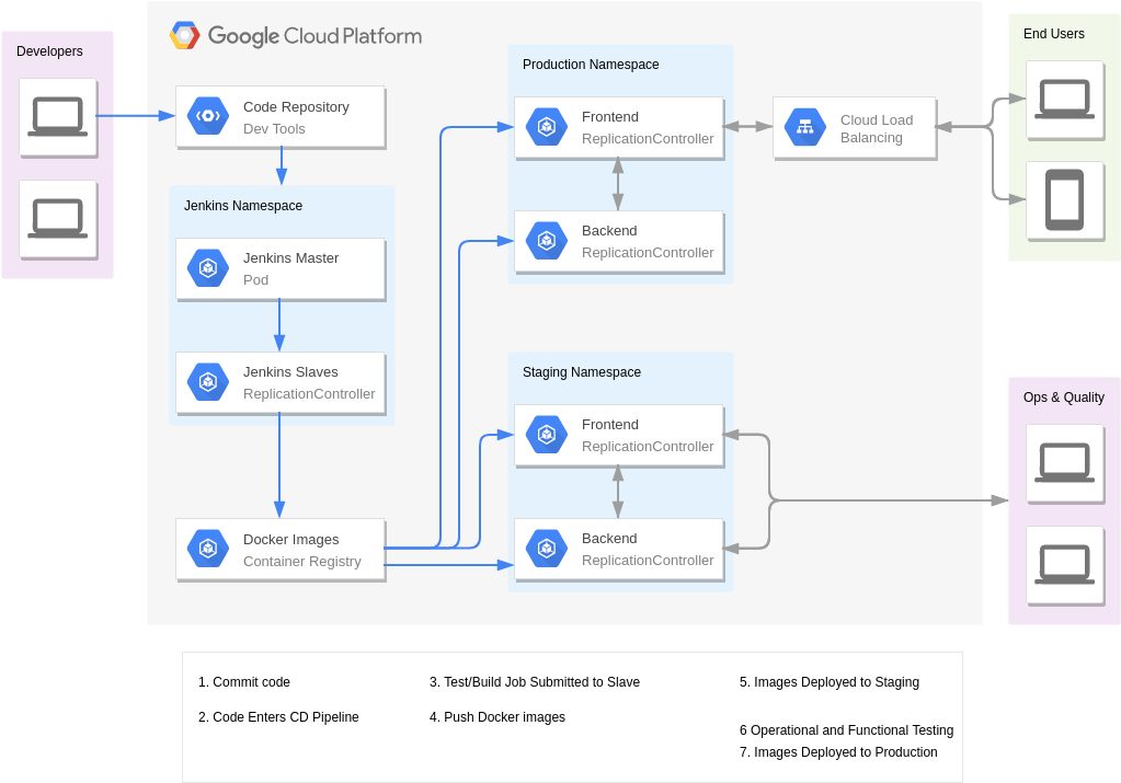 Jenkins on k8s (GoogleCloudPlatformDiagram Example)