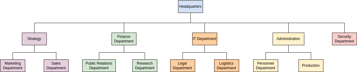 Organization Chart template: Organization Chart Template (Created by Diagrams's Organization Chart maker)