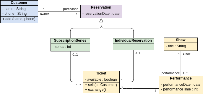 Ticket Selling (Class Diagram Example)
