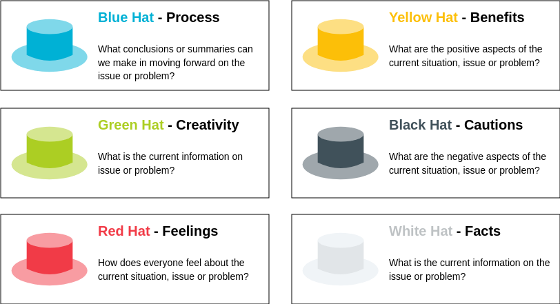 Six Thinking Hats Technique (Six Thinking Hats Example)