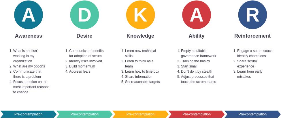 ADKAR template: ADKAR Change Management Template (Created by Diagrams's ADKAR maker)