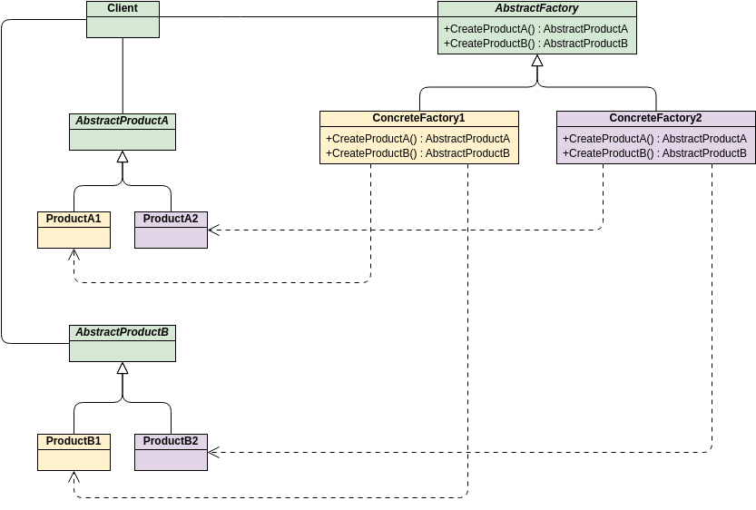 Class Diagram template: GoF Design Patterns - Abstract Factory (Created by Diagrams's Class Diagram maker)