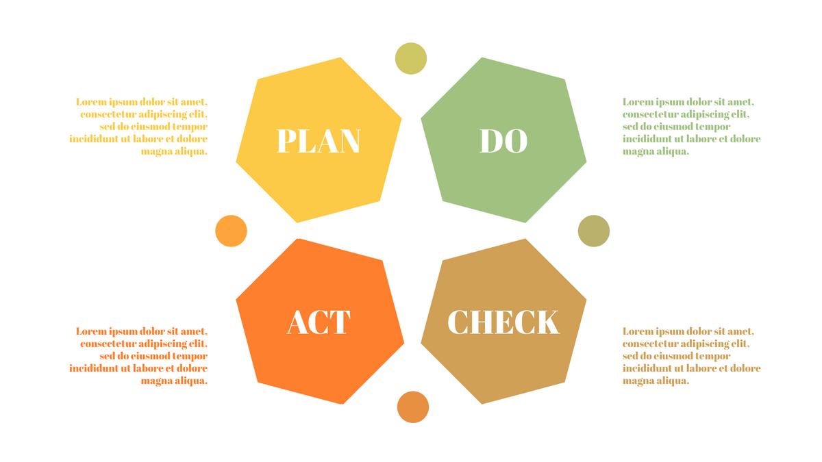 PDCA Model template: Simple PDCA Framework (Created by InfoART's PDCA Model marker)