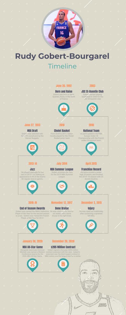 Biography Timeline template: Rudy Gobert Biography Timeline (Created by InfoART's Biography Timeline maker)