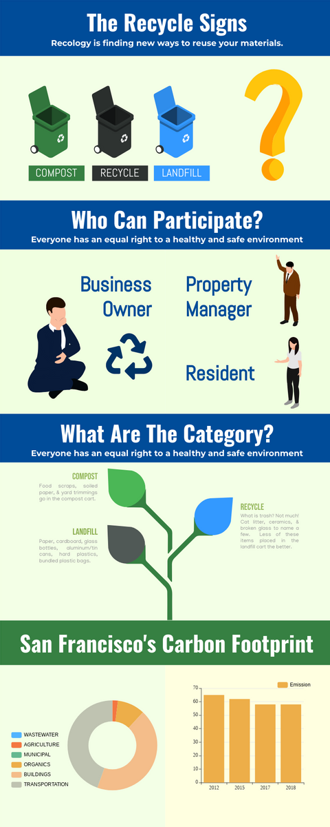 Infographic template: Infographic About Recycling (Created by InfoART's Infographic maker)