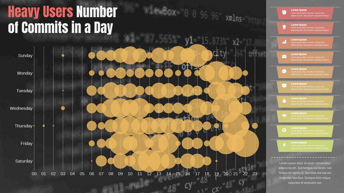 Punch Card template: Heavy Users Number of Commits Made (Created by Chart's Punch Card maker)