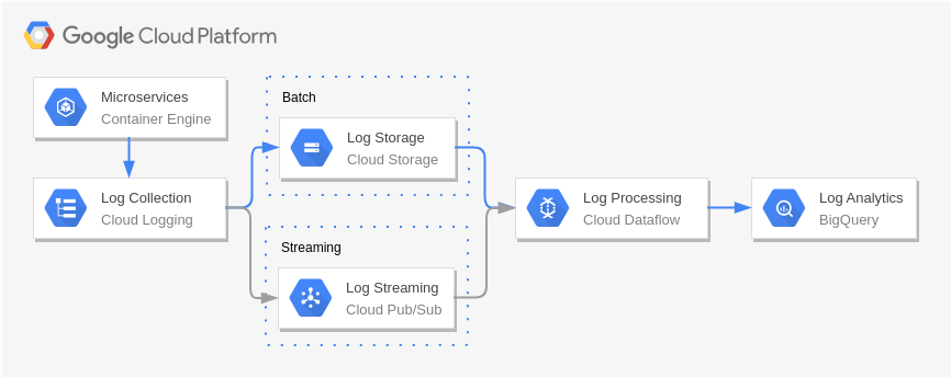 Log Processing (Google Cloud Platform Diagram Example)