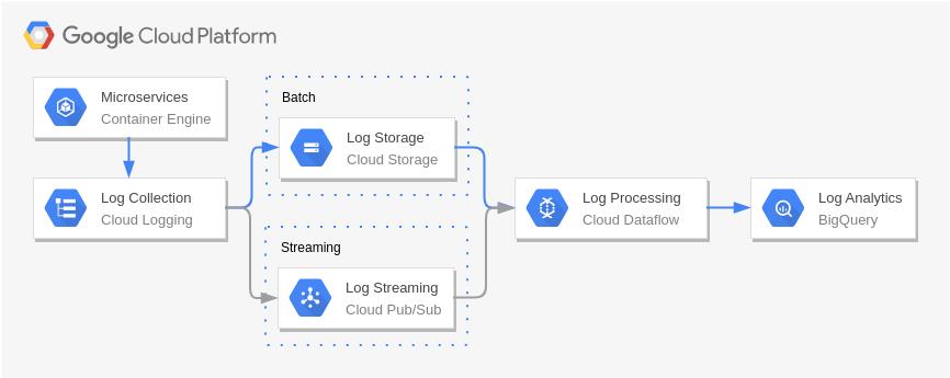 Google Cloud Platform Diagram template: Log Processing (Created by Diagrams's Google Cloud Platform Diagram maker)