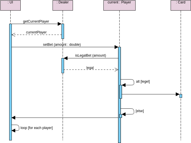 Sequence Diagram template: Poke Player (Betting Round) (Created by Diagrams's Sequence Diagram maker)
